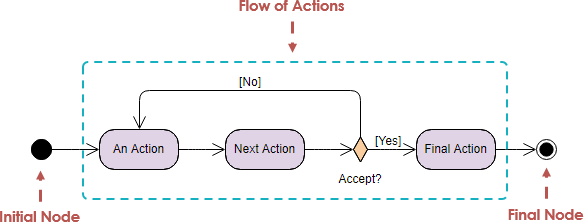 Activity Diagram Initial and Final Node Example