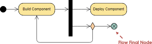 Activity Diagram Flow Final Node Example