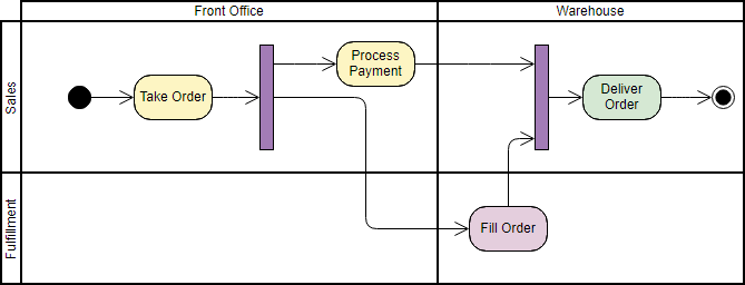 Activity Diagram Tutorial