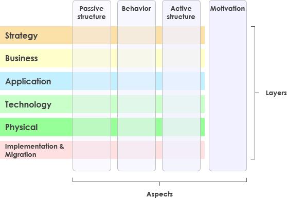Archimate Diagram Tutorial