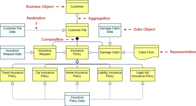 ArchiMate diagram example: Information structure