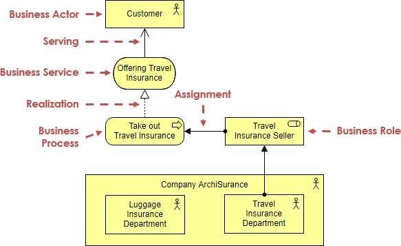 ArchiMate example: business actor