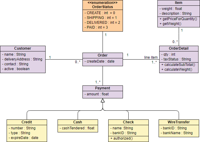 Class Diagram Example - Sales Order System