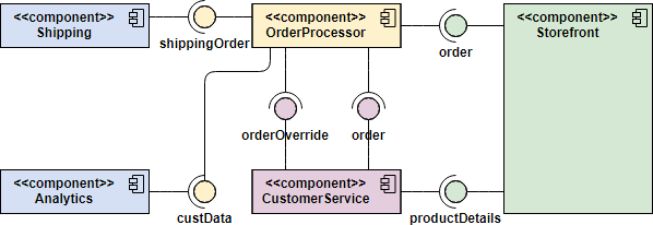 UML Component Diagram Example: Order Processing System