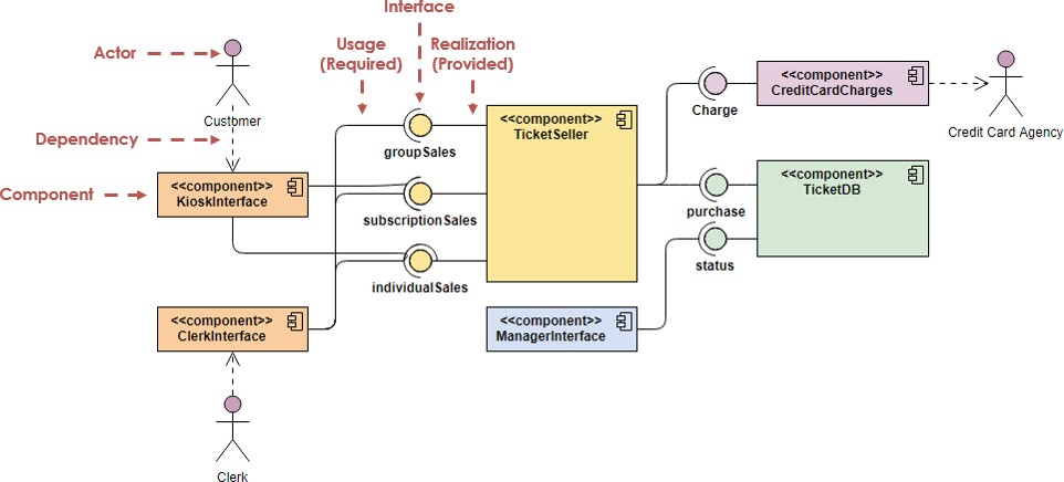 UML Component Diagram Example: Ticket Selling System