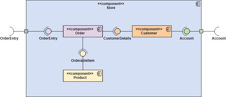 Component    Diagram       Tutorial