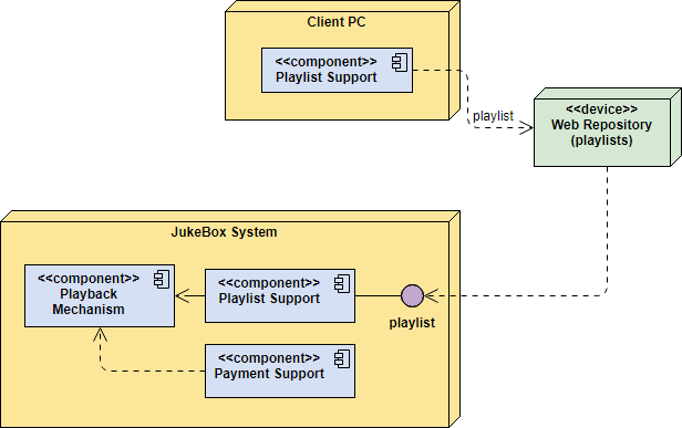 UML Components in Deployment Diagram