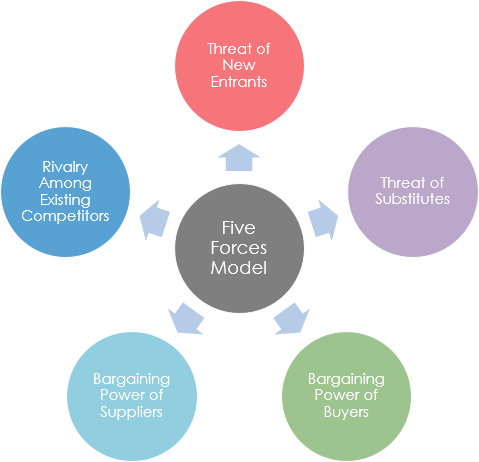 Five Forces Model