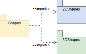 Package Diagram import example
