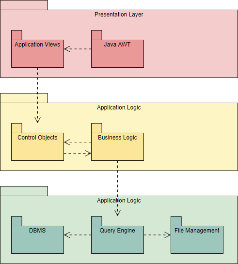 Package Diagram Example: MVC Structure