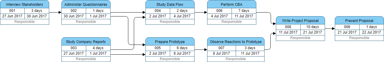 PERT Chart Example - Prepare Project Proposal