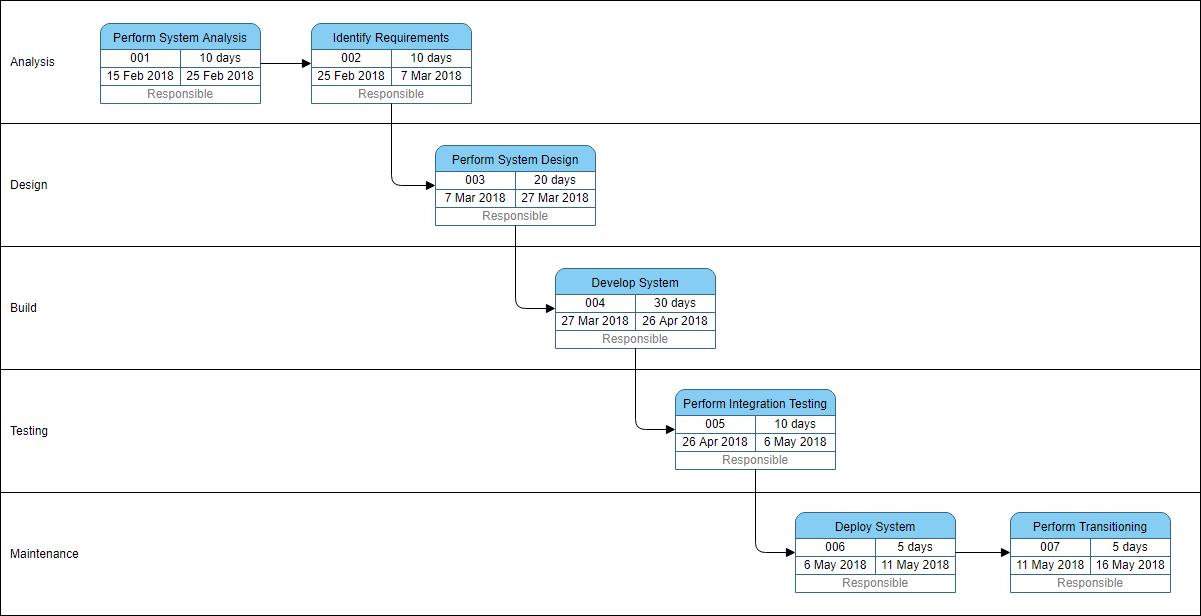 pert chart example - sdlc template
