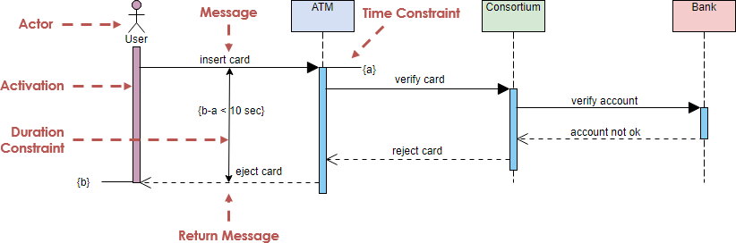 Sequence Diagram Example: ATM