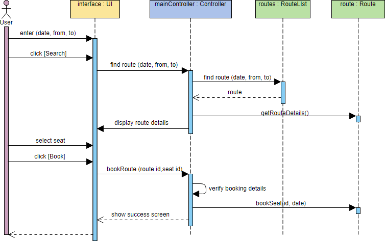 Sequence Diagram Example Wiring Diagram