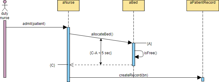 Sequence Diagram Example - Hospital bed allocation