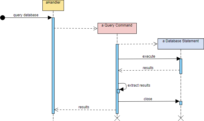 Sequence Diagram Example: Object creation and deletion