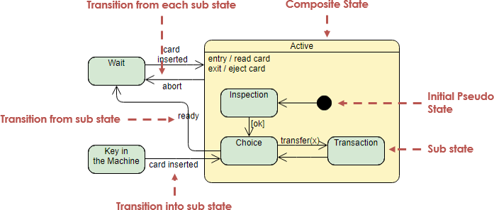 Terrific State Machine Diagram Tutorial Wiring Database Numdin4X4Andersnl