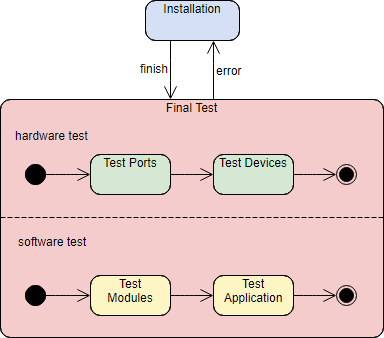 State Machine Diagram Tutorial
