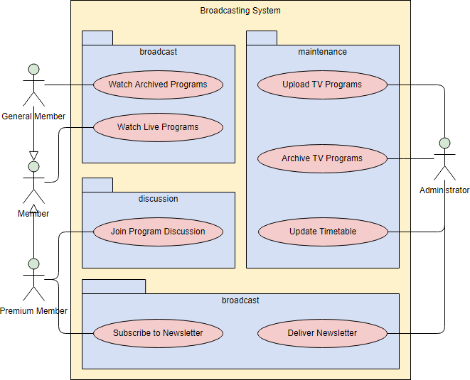 UML Use Case Diagram with Packages
