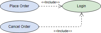 UML Use Case Diagram Include Use Case Example