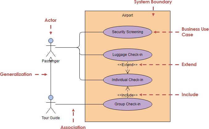 Use case diagram tutorial uml generalization diagram example ccuart Choice Image