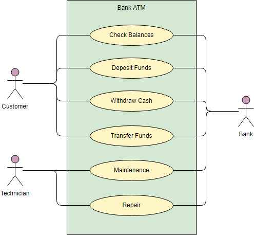 Use Case Diagram Example - ATM