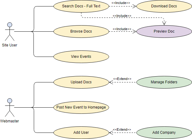 Use Case Diagram Example - Using website