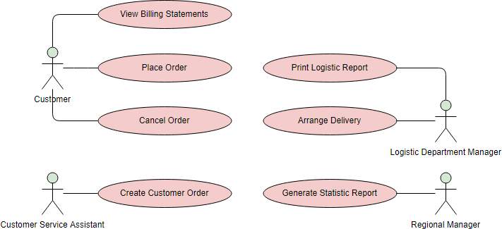Use Case Diagram Example: Order System