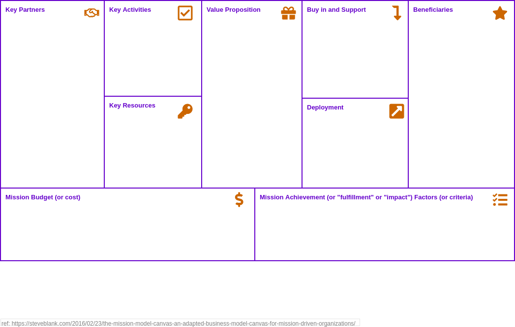 Mission Model Canvas (AnalysisCanvas/StrategyTools Example)