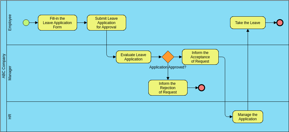 Leave Application Process (Business Process Diagram Example)