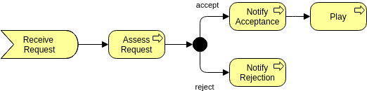Archimate Diagram template: Junction Relationship (Created by Diagrams's Archimate Diagram maker)