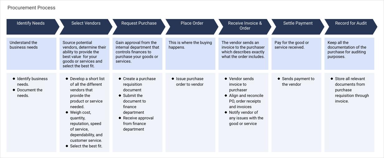 Enterprise Process Map template: Procurement Process (Created by Diagrams's Enterprise Process Map maker)