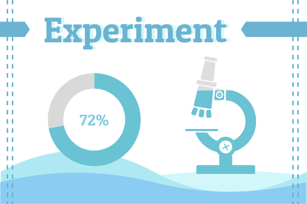 Laboratory template: Experiment Data Collection (Created by InfoChart's Laboratory maker)