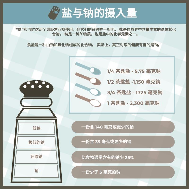 信息图表 template: 盐与钠摄入量信息图 (Created by InfoART's 信息图表 maker)
