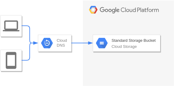Static Hosting (Google Cloud Platform Diagram Example)