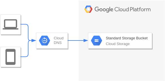 Google Cloud Platform Diagram template: Static Hosting (Created by Diagrams's Google Cloud Platform Diagram maker)