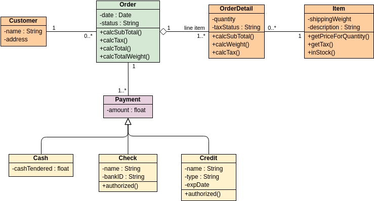 Class Diagram - Order Process (Class Diagram Example)