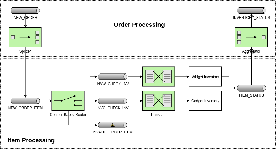 Processing Order Items Individually (Enterprise Integration Pattern Diagram Example)