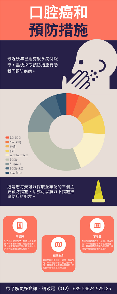 信息圖表 template: 口腔癌應對措施信息圖表 (Created by InfoART's 信息圖表 maker)