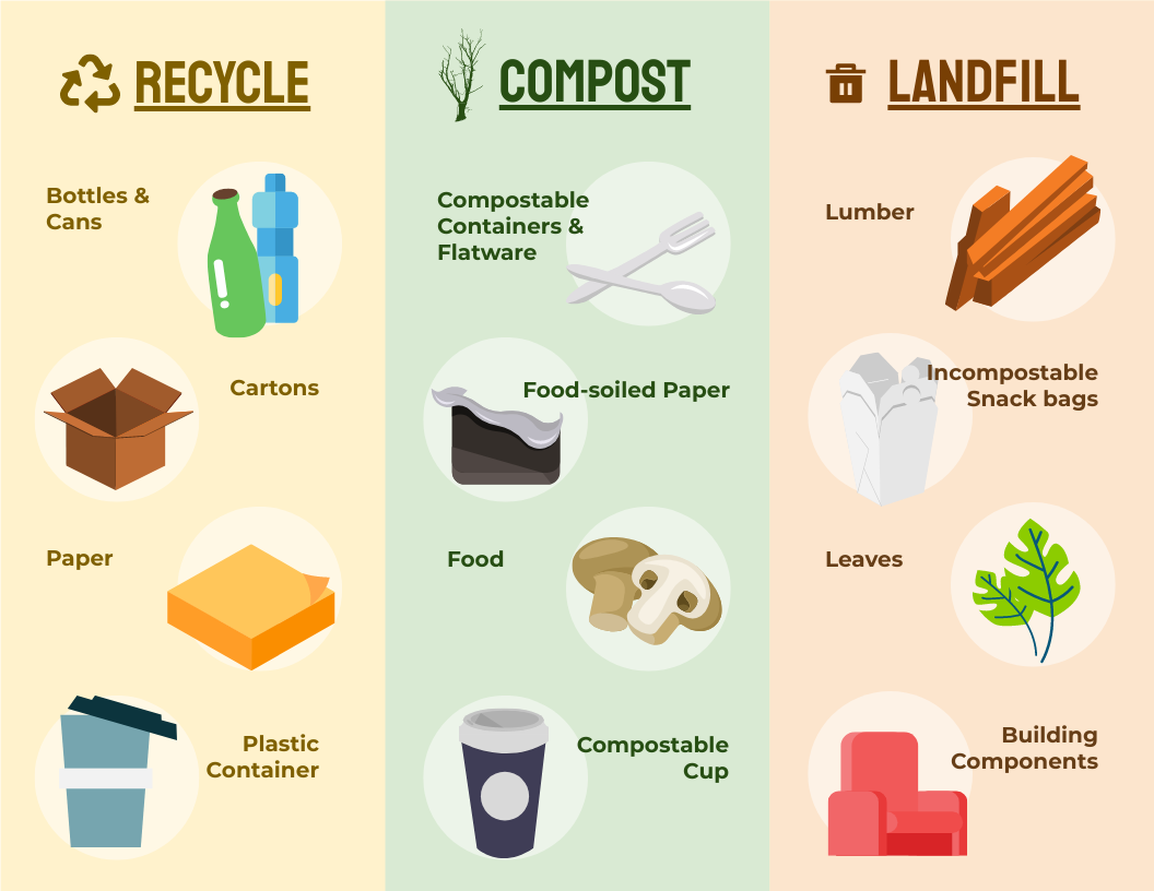 Infographic template: Recycle, Compost And Landfill Infographic (Created by InfoART's Infographic maker)