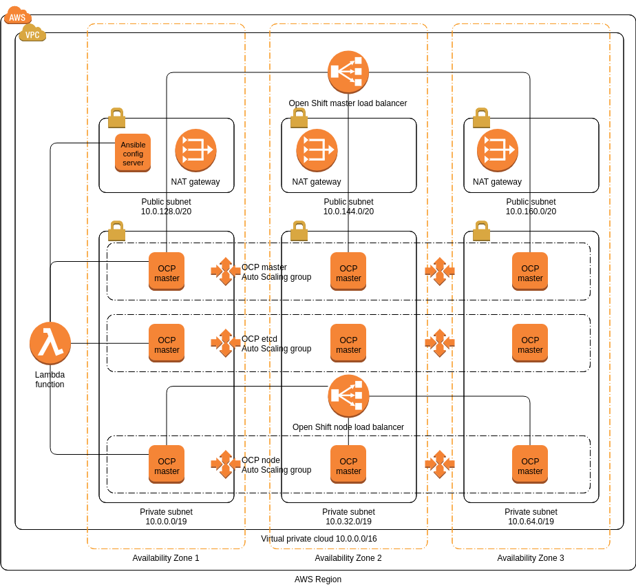 AWS Architecture Diagram template: Red Hat OpenShift (Created by Diagrams's AWS Architecture Diagram maker)