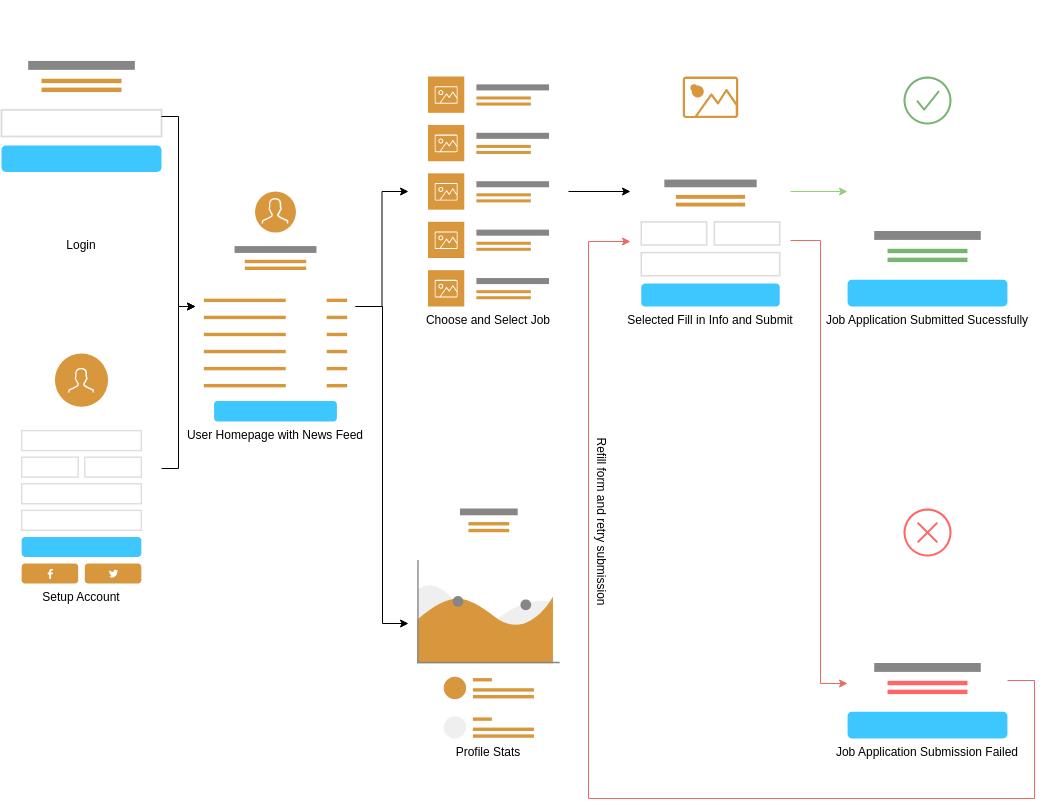 User Flow Mobile App template: Freelancer Job Listing (Created by Diagrams's User Flow Mobile App maker)