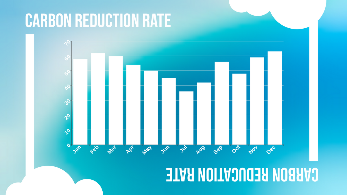 Column Chart template: Monthly Carbon Reduction Column Chart (Created by Chart's Column Chart maker)