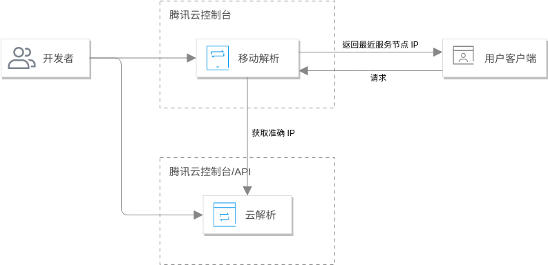 移动解析通用架构 (Tencent Cloud Architecture Diagram Example)