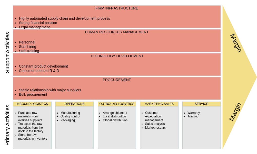 Value Chain Analysis template: Solvents Manufacturing (Created by Diagrams's Value Chain Analysis maker)