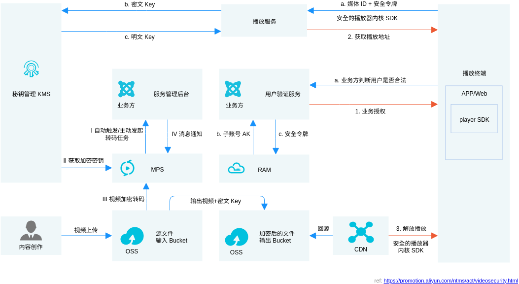 视频安全解决方案 (Alibaba Cloud Architecture Diagram Example)