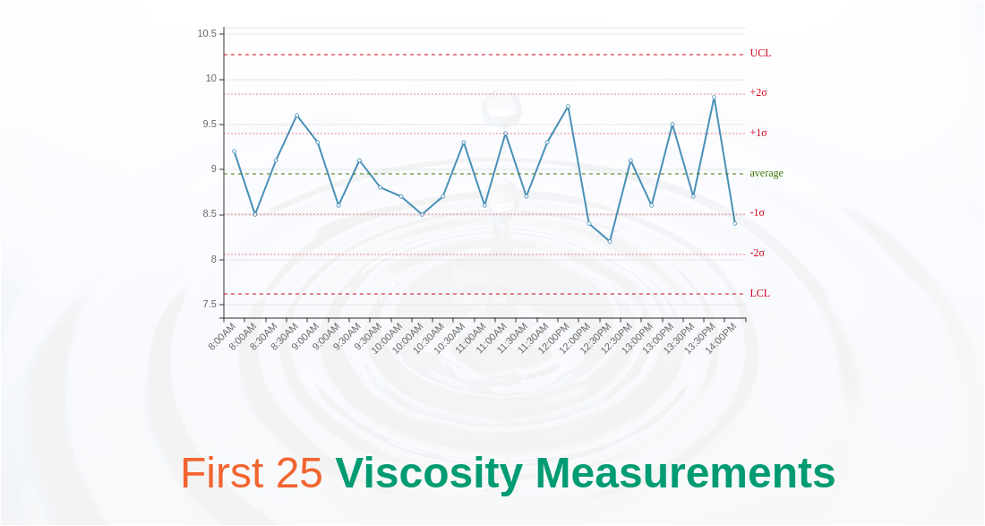 Viscosity Control Chart (Control Chart Example)