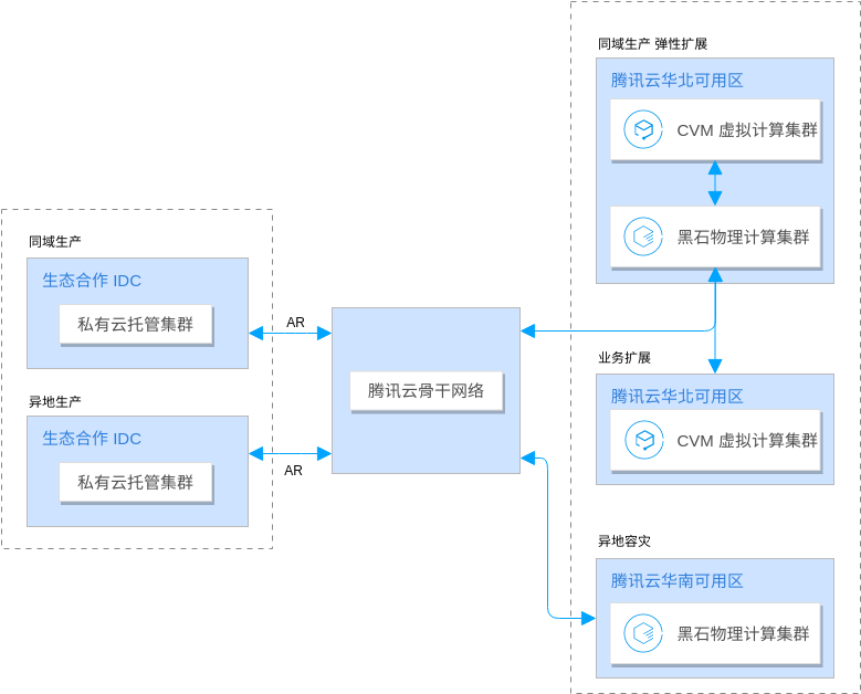 Tencent Cloud Architecture Diagram template: 混合云解决方案架构 (Created by Diagrams's Tencent Cloud Architecture Diagram maker)