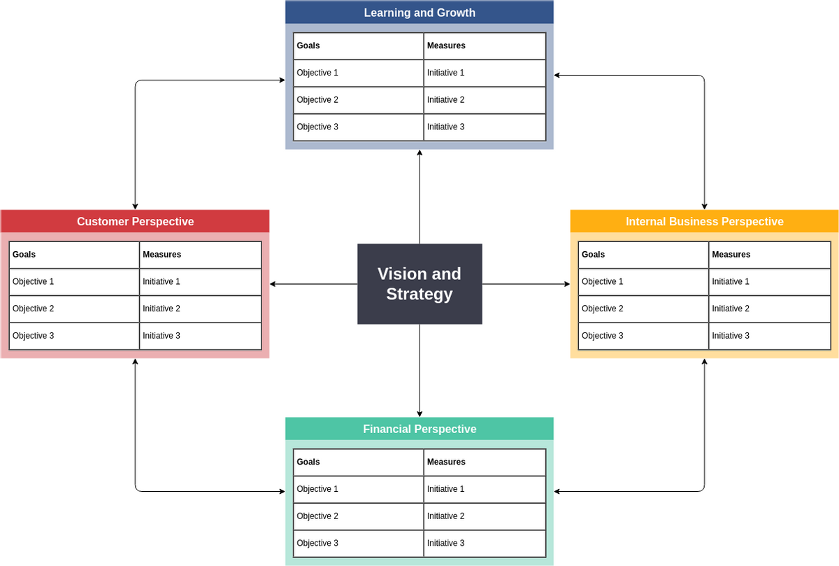 Basic Balanced Scorecard Template (Balanced Scorecard Example)