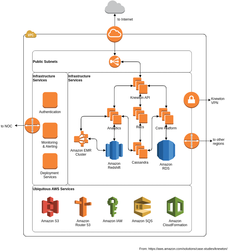 AWS Architecture Diagram template: Knewton Adaptive Learning Platform (Created by Diagrams's AWS Architecture Diagram maker)